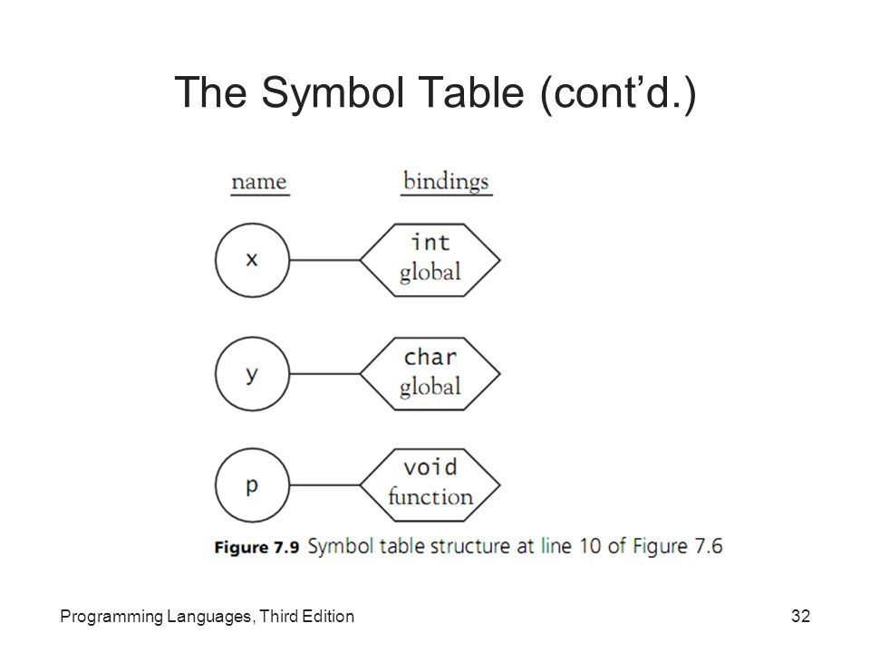 The Symbol Table (cont'd.)