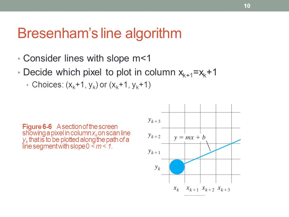 Bresenham Line Drawing Algorithm Negative Slope : Cmpe computer graphics ppt video online download