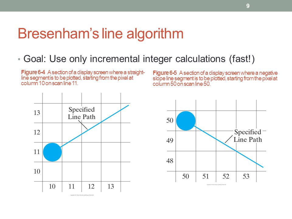 Bresenham Line Drawing Algorithm With Negative Slope : Cmpe computer graphics ppt video online download