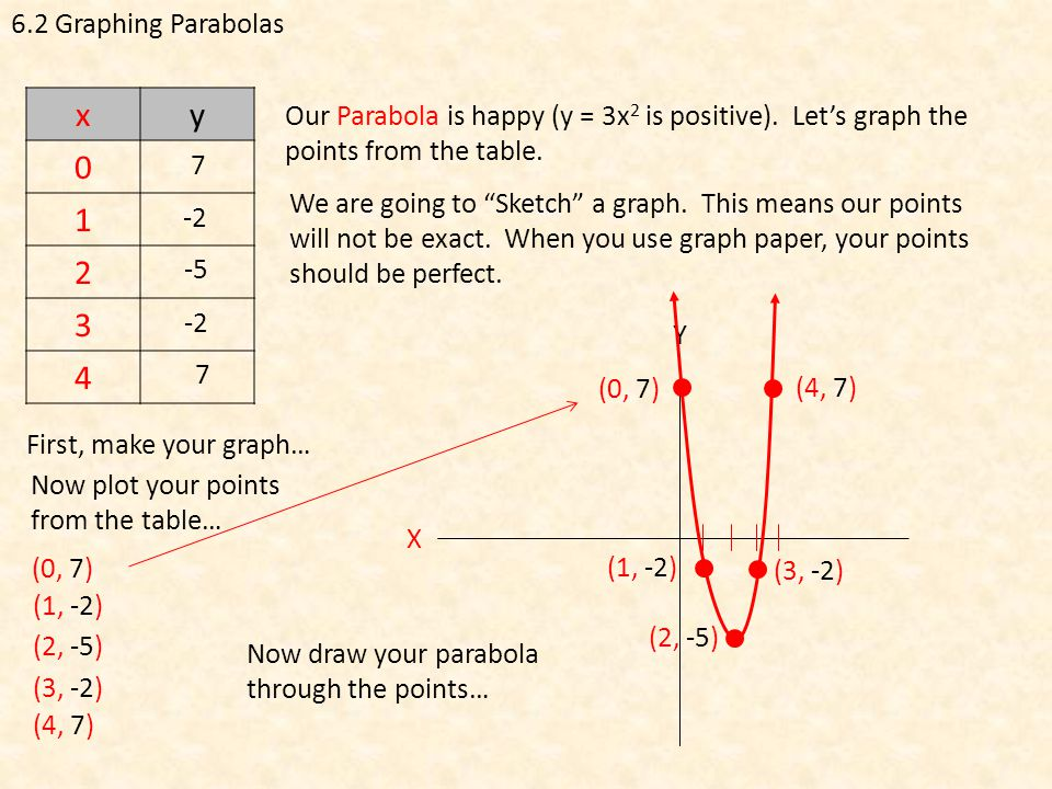 6 2 graphing parabolas function language and graphing with