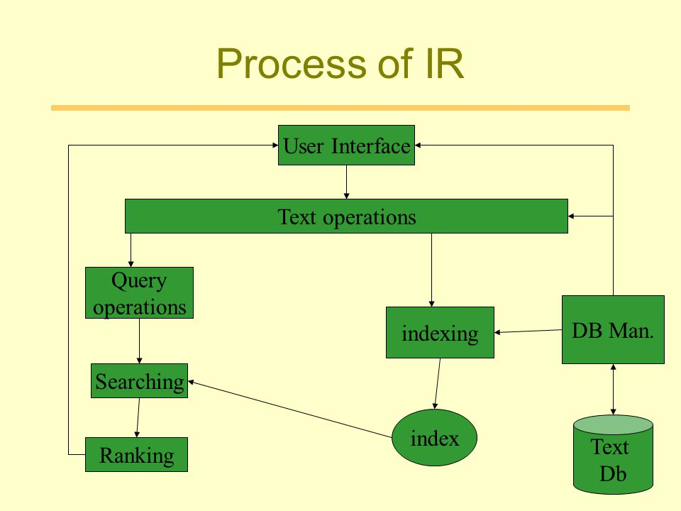 Process of IR User Interface Text operations Query operations DB Man.