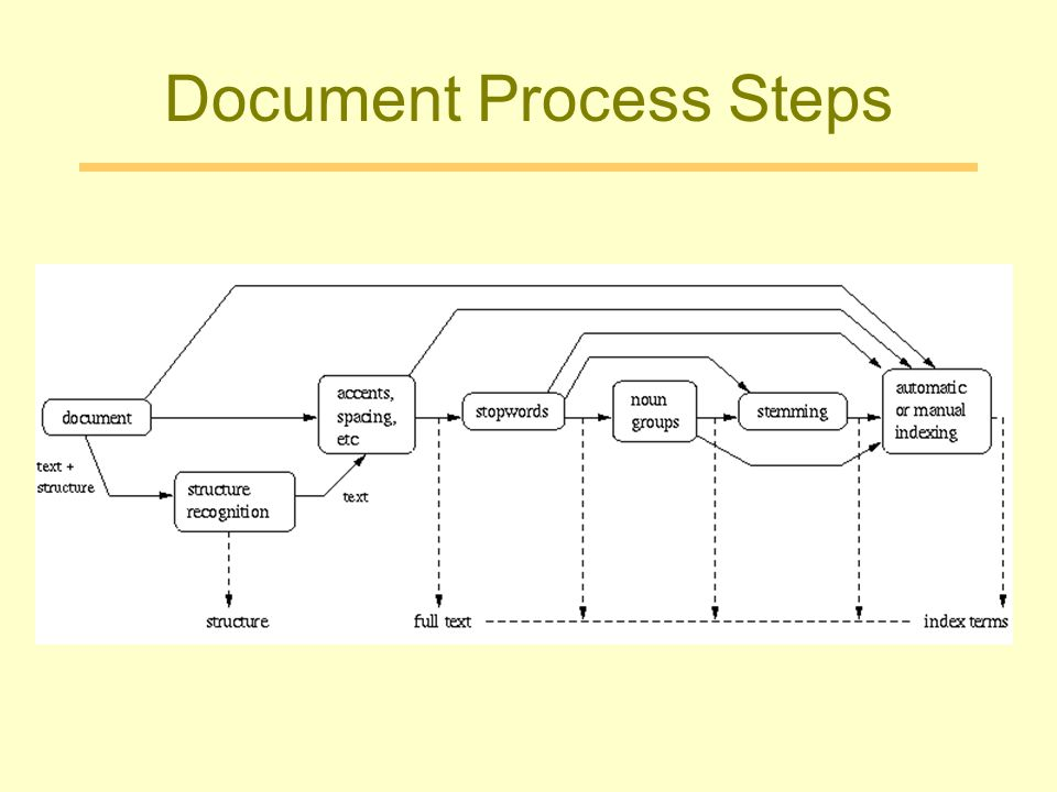 Document Process Steps