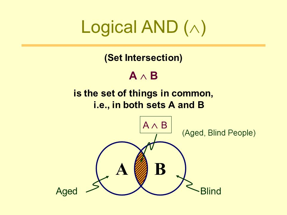 is the set of things in common, i.e., in both sets A and B