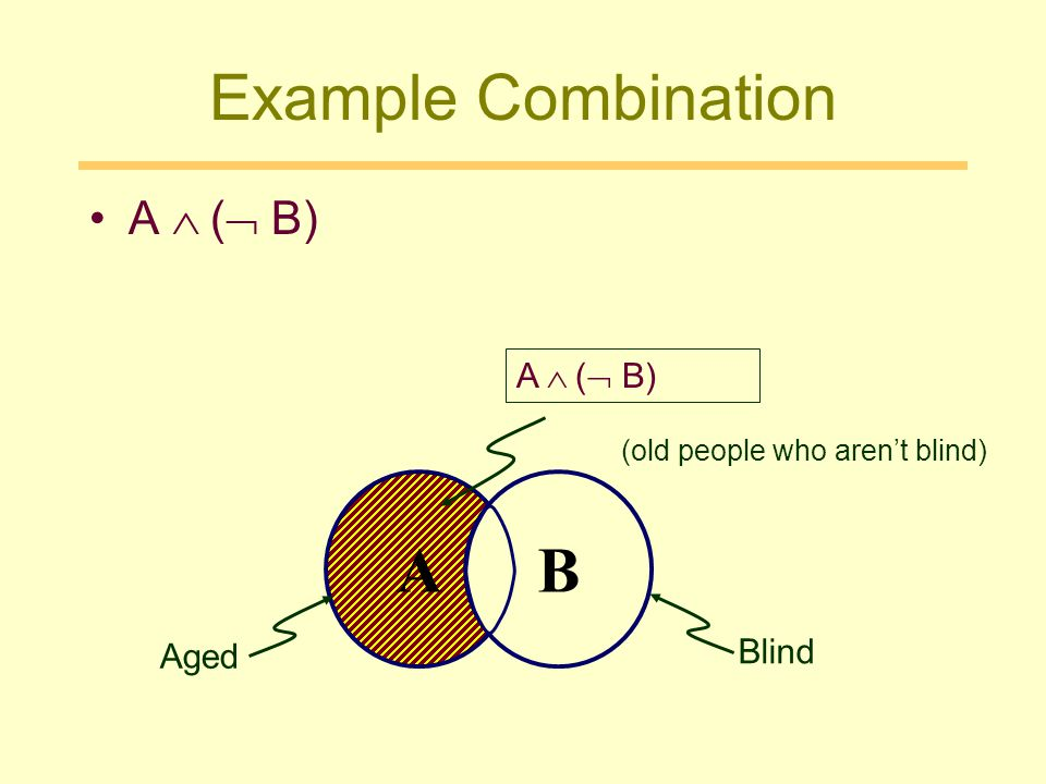 Example Combination A B A  ( B) A  ( B) Blind Aged