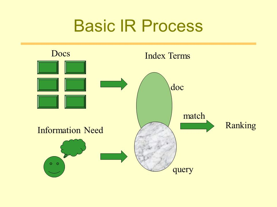 Basic IR Process Docs Index Terms doc match Ranking Information Need
