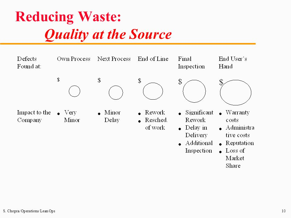 Reducing Waste: Quality at the Source
