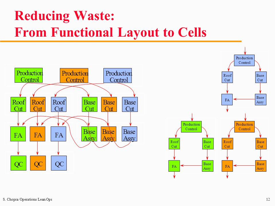 Reducing Waste: From Functional Layout to Cells