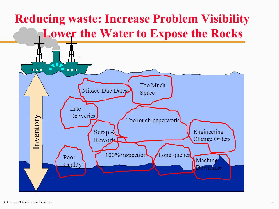 Reducing waste: Increase Problem Visibility