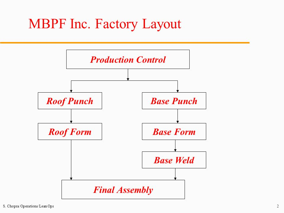 MBPF Inc. Factory Layout