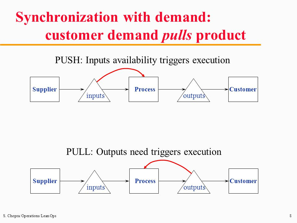Synchronization with demand: customer demand pulls product