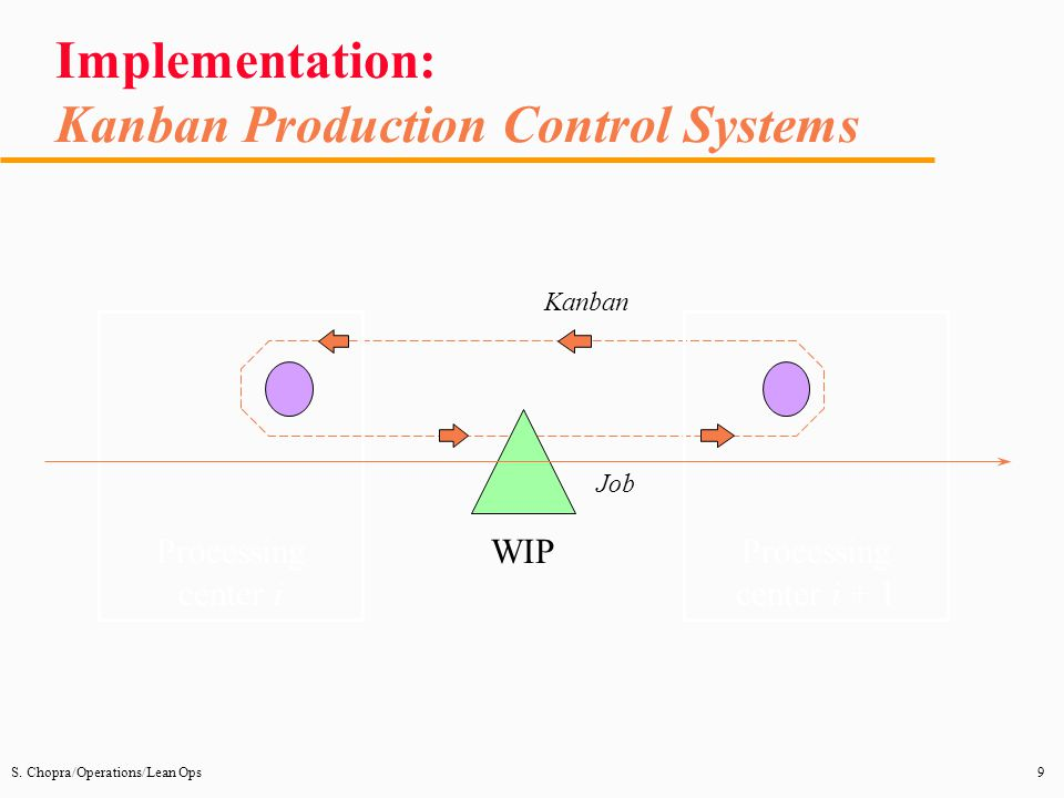 Implementation: Kanban Production Control Systems