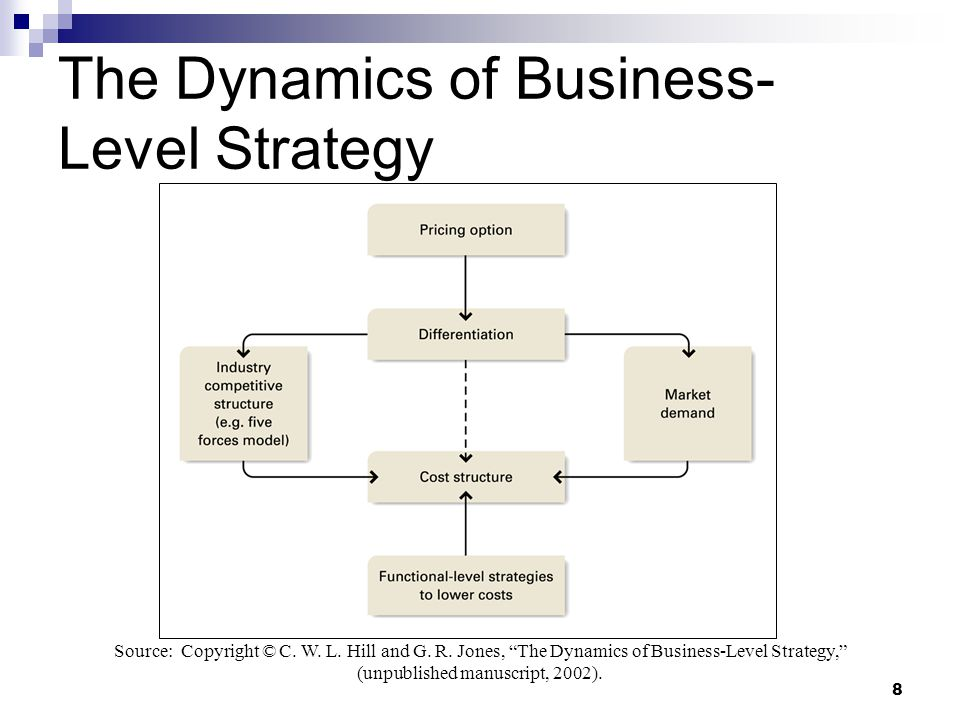 dynamics of strategy Part 1: getting started the critical path: the meaning of dynamics strategic resources - the fuel of firm performance getting specific quantifying change.