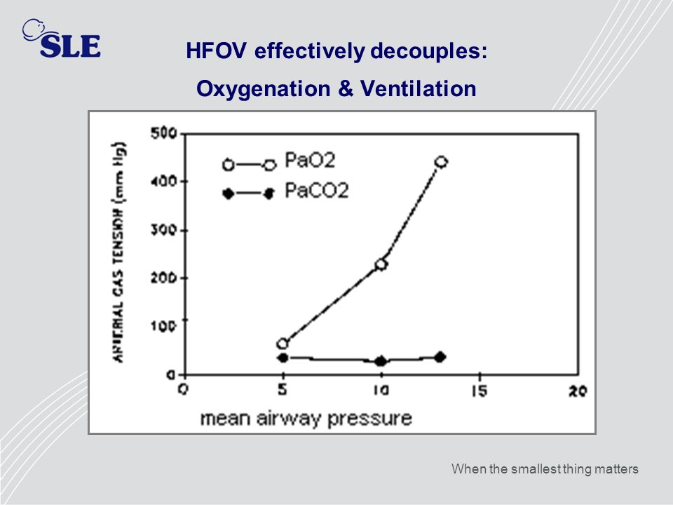 HFOV effectively decouples: Oxygenation & Ventilation