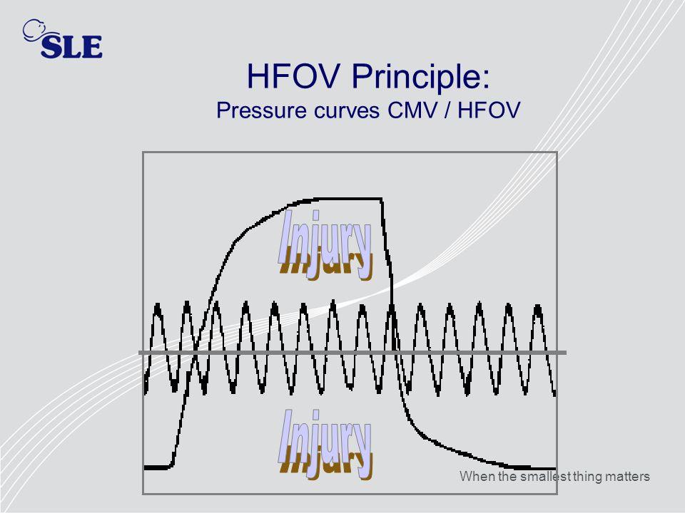 HFOV Principle: Pressure curves CMV / HFOV