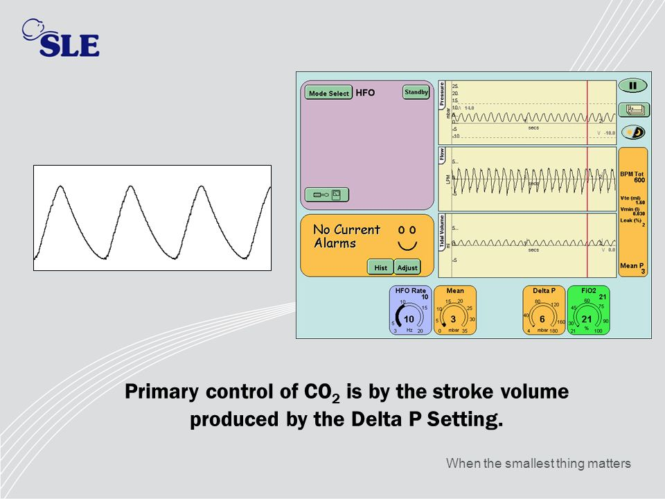 Primary control of CO2 is by the stroke volume produced by the Delta P Setting.