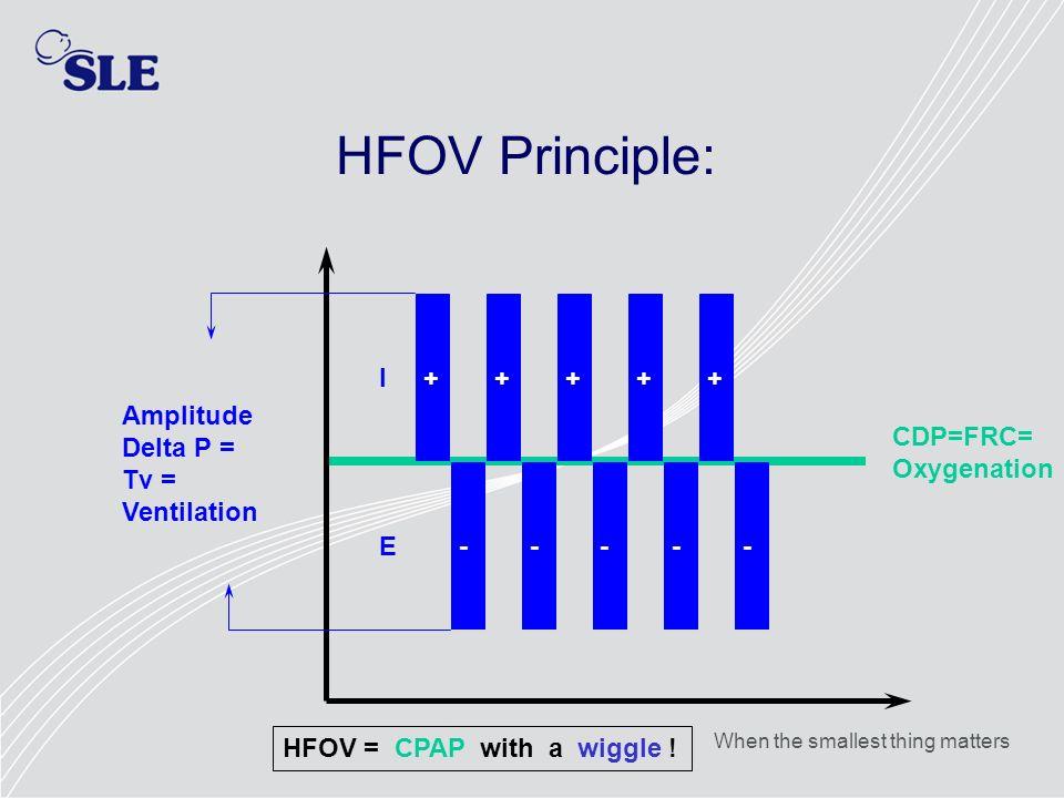 HFOV Principle: I + + + + + Amplitude Delta P = Tv = Ventilation