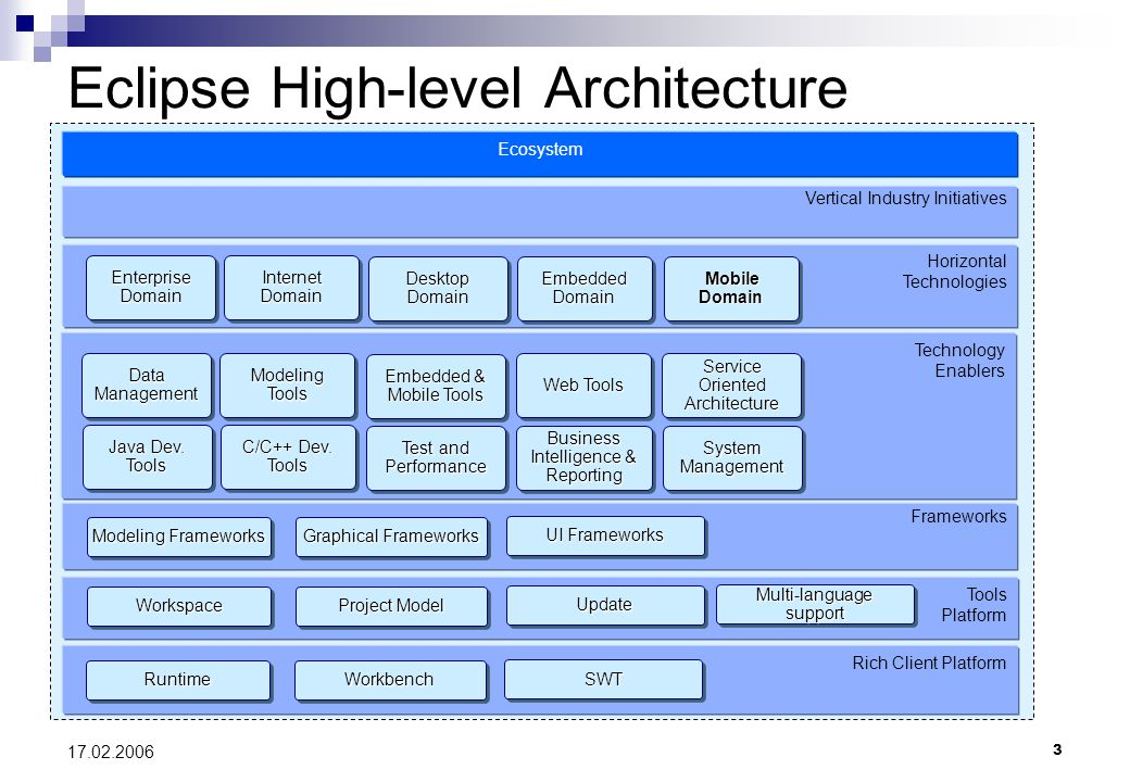 Mobile tools for java platform ppt download - Eclipse architects ...