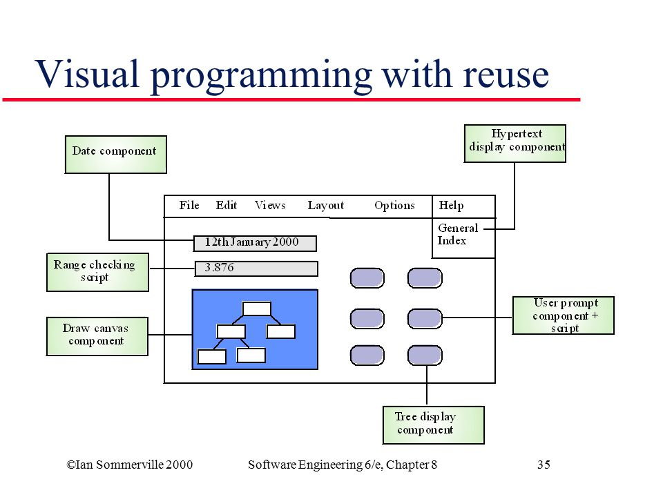 Visual programming with reuse