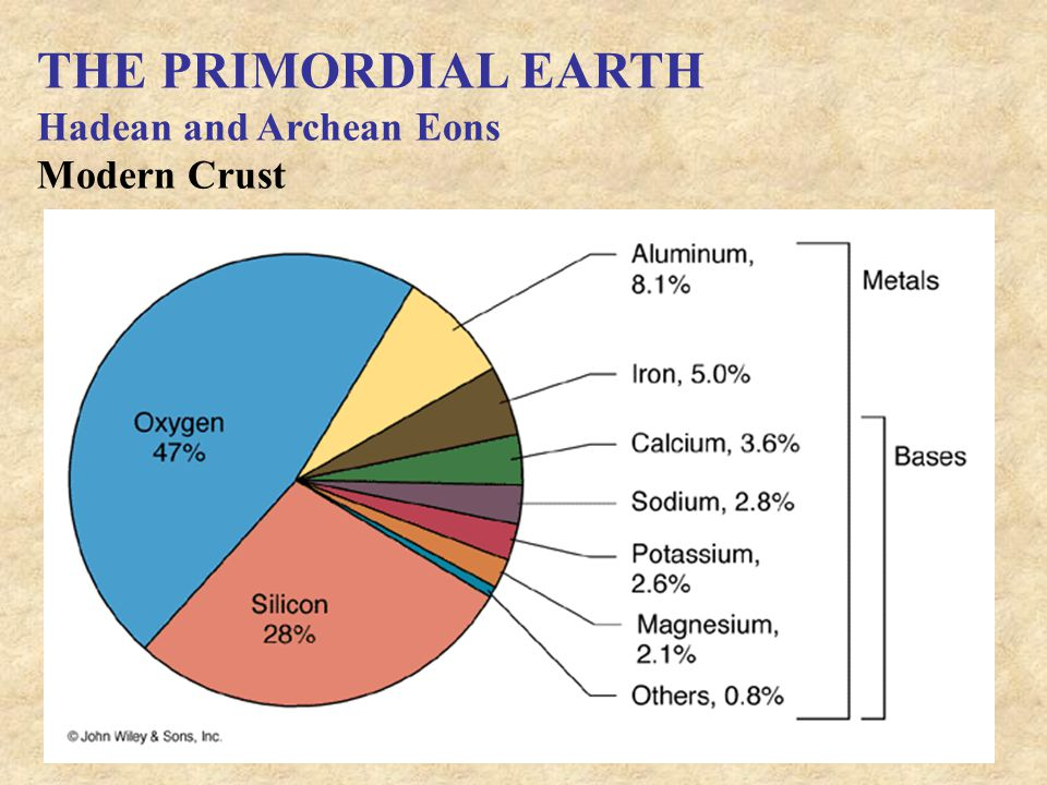 THE PRIMORDIAL EARTH Hadean and Archean Eons Modern Crust