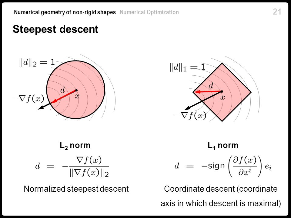 Steepest descent L2 norm L1 norm Normalized steepest descent