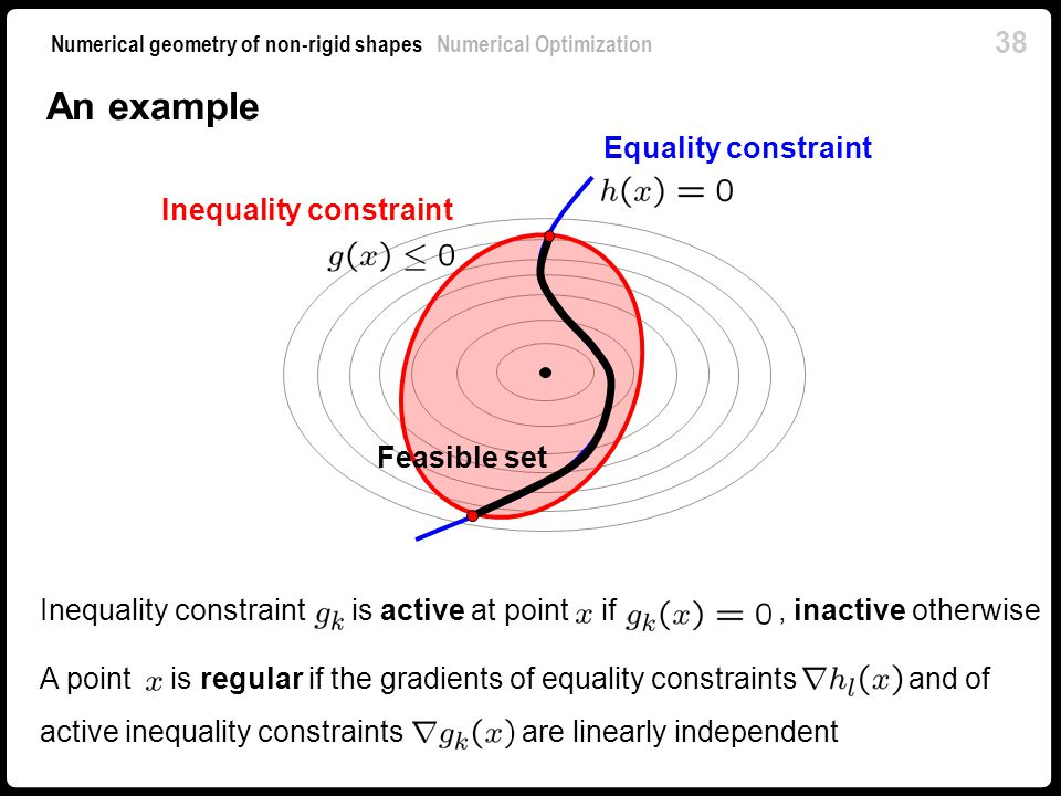 An example Equality constraint Inequality constraint Feasible set