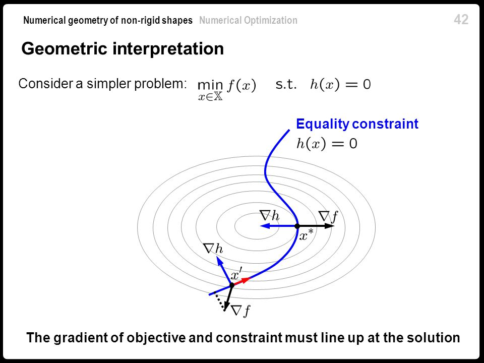 The gradient of objective and constraint must line up at the solution