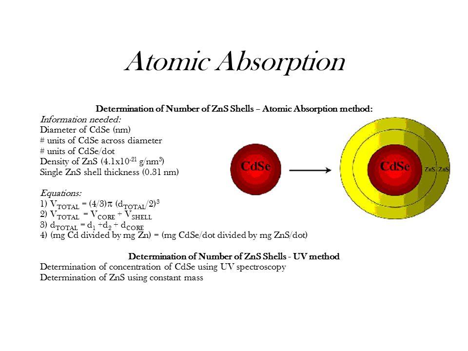 Quantum Dots In The Undergraduate Chemistry Curriculum