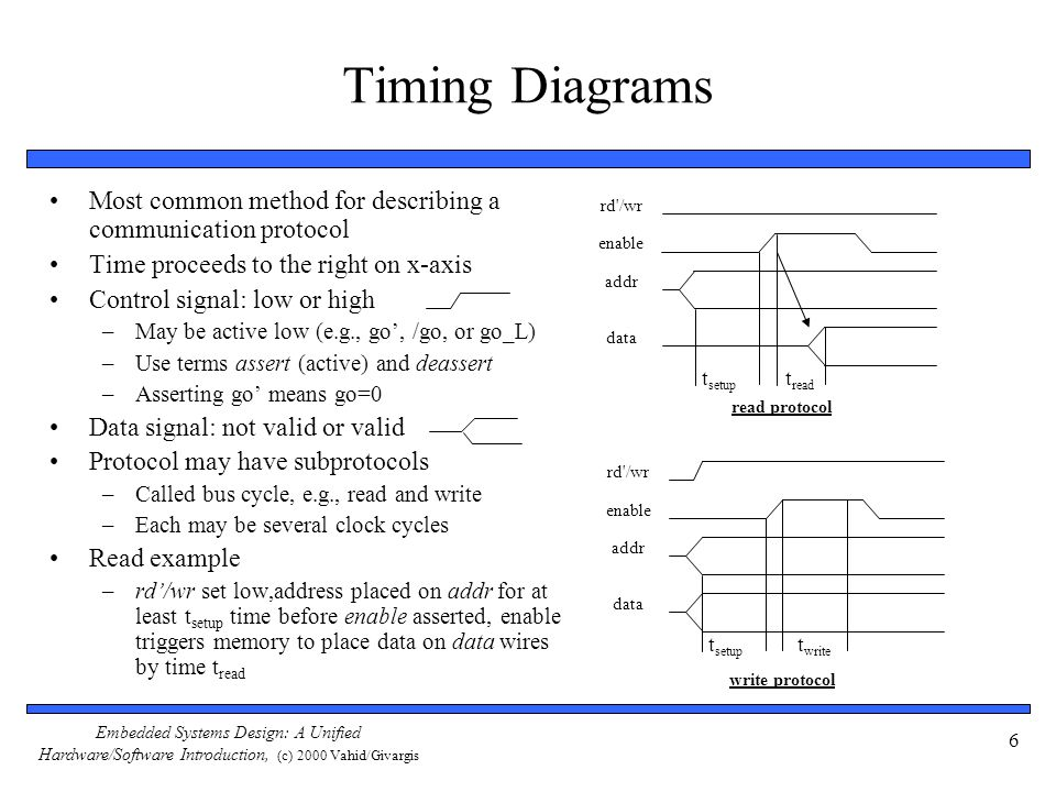 chapter 6 interfacing ppt download rh slideplayer com Ford 2.3 Timing Diagram Jk Flip Flop Timing Diagram