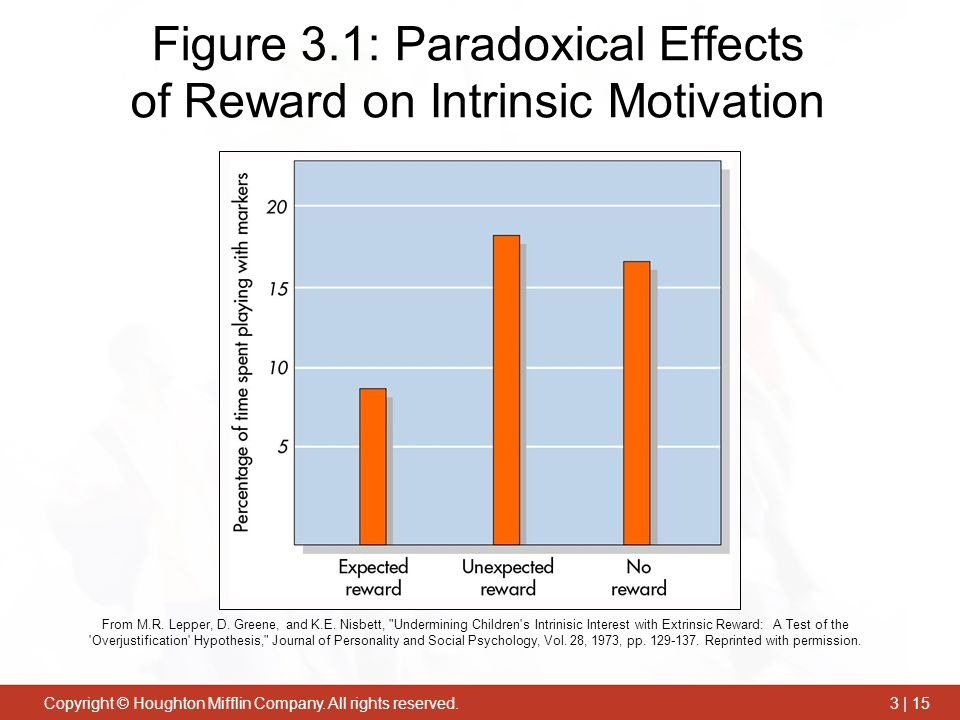 counterproductive effects in rewards and motivation Motivation is a subject that has long  relationships that exist among motivation, behavior, and performance—such knowledge is critical  rewards) on goal.