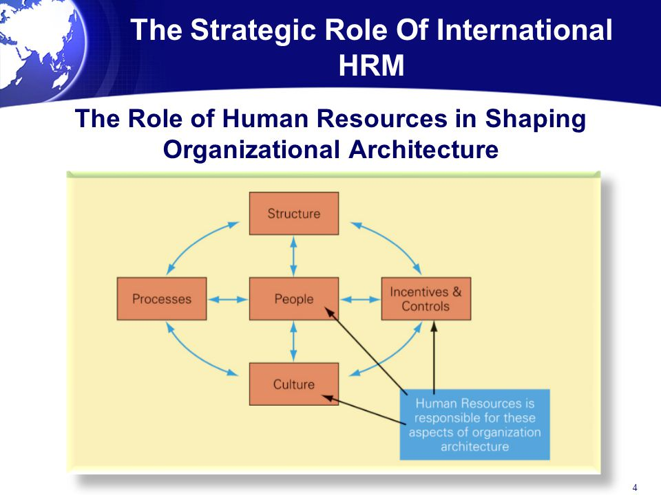 Strategic role of human resource management essay