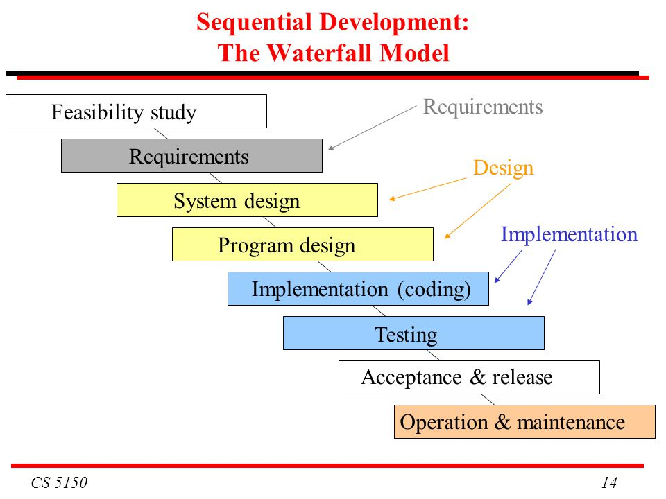 Sequential Development: The Waterfall Model