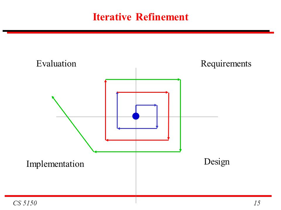 Iterative Refinement Evaluation Requirements Design Implementation