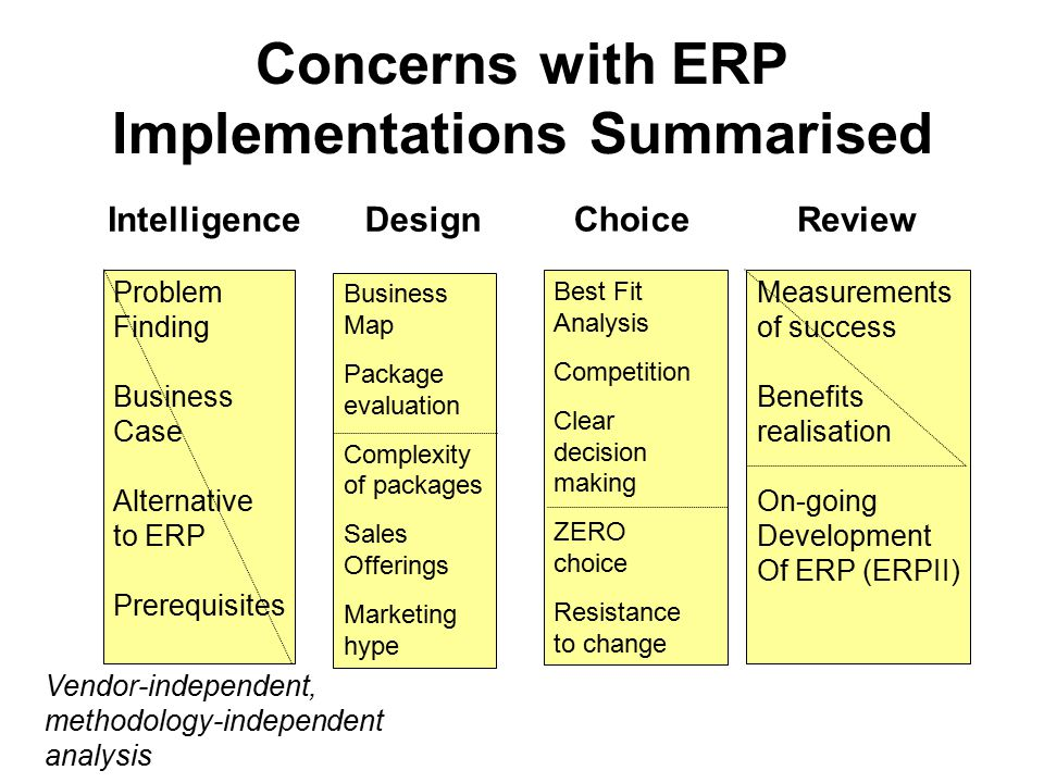 erp design issues Behind the successful stories of erp, however, there are several issues to be dealt with in order to based erp design based on the modeling of domain knowledge.