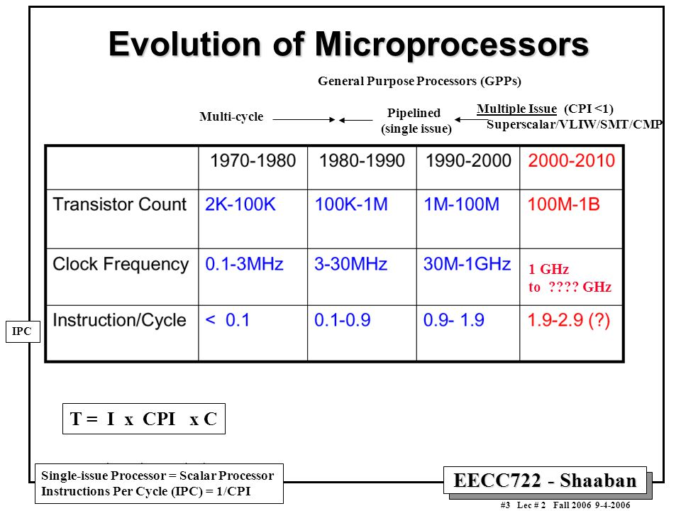 an essay on the evolution of the microprocessors Aim to learn the architecture, programming and interfacing of microprocessors and microcontrollers  documents similar to microprocessor 8085 - notes  skip carousel.