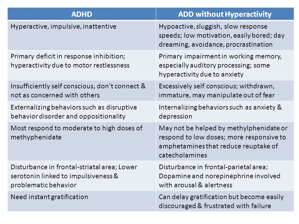 adhd inattention distractibility impulsivity hyperactivity