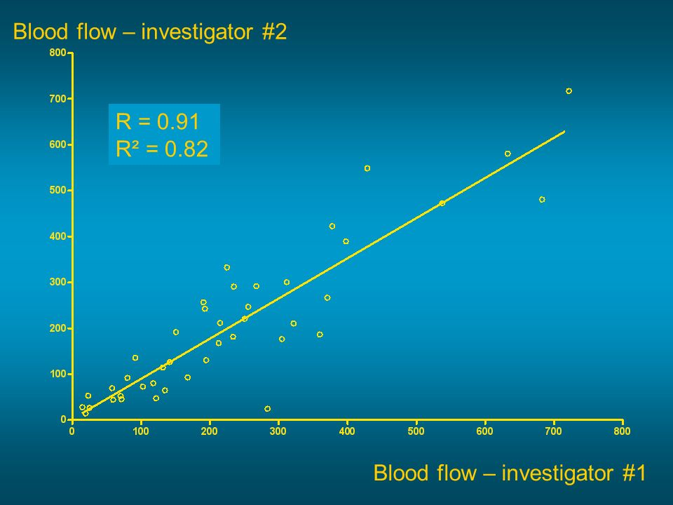 Blood flow – investigator #2