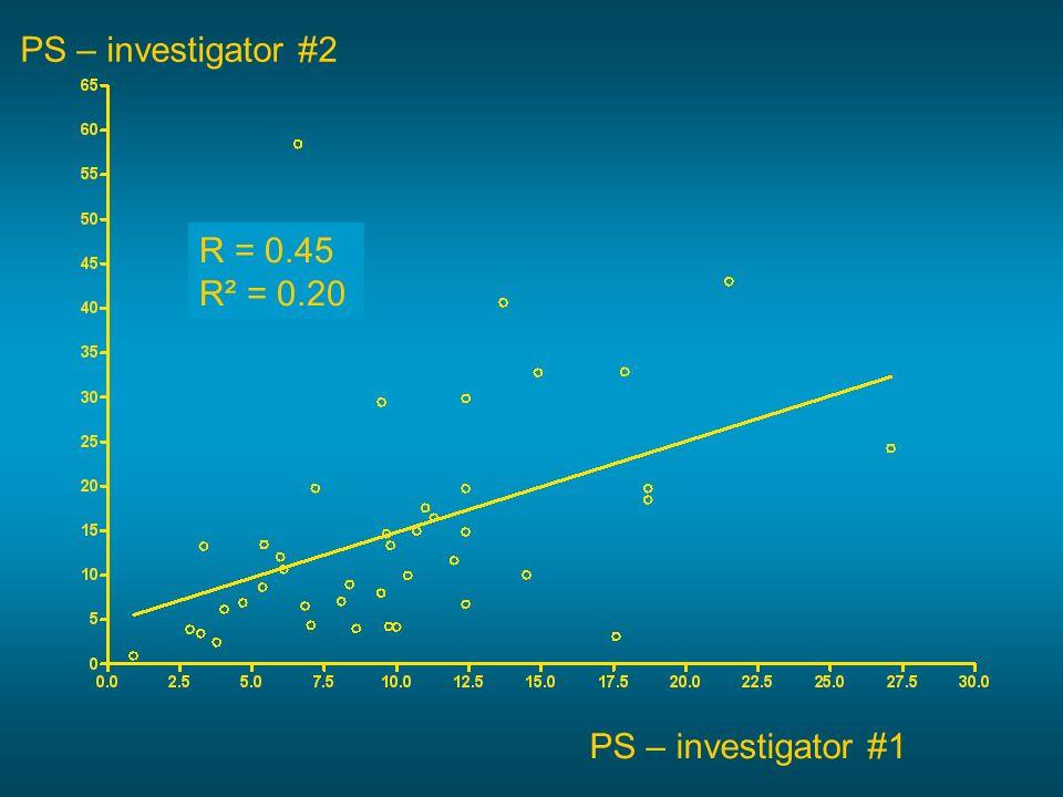 PS – investigator #2 R = 0.45 R² = 0.20 PS – investigator #1