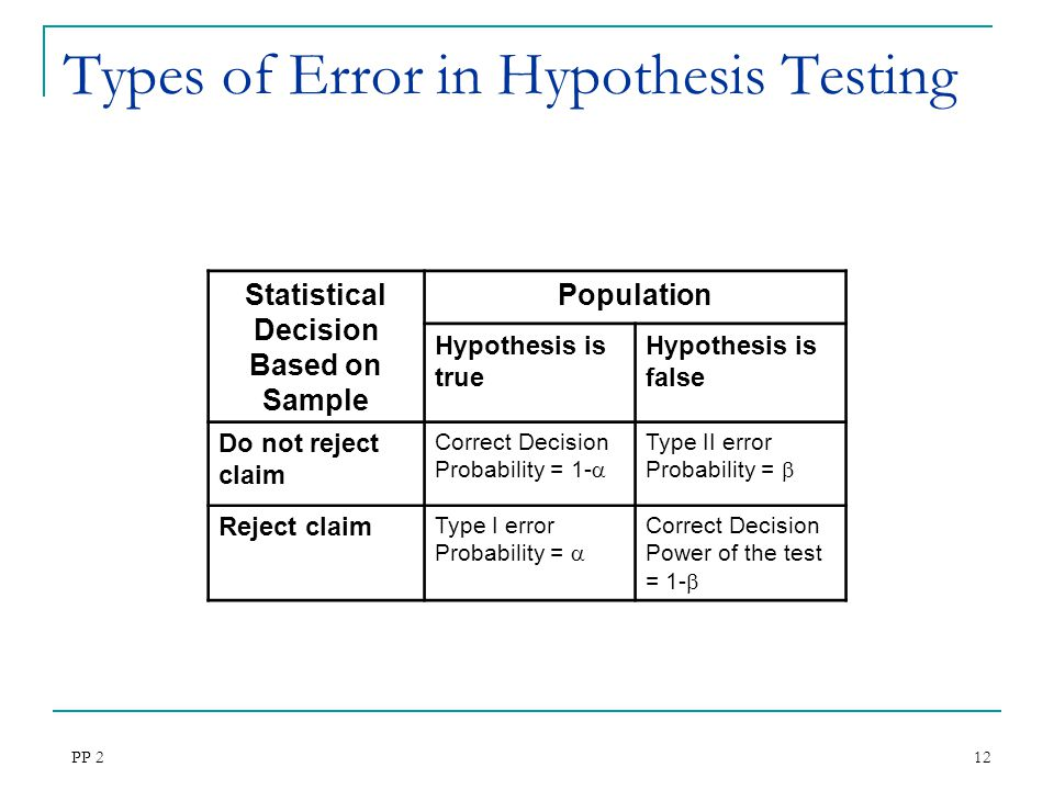 how to find the probability of a type 1 error