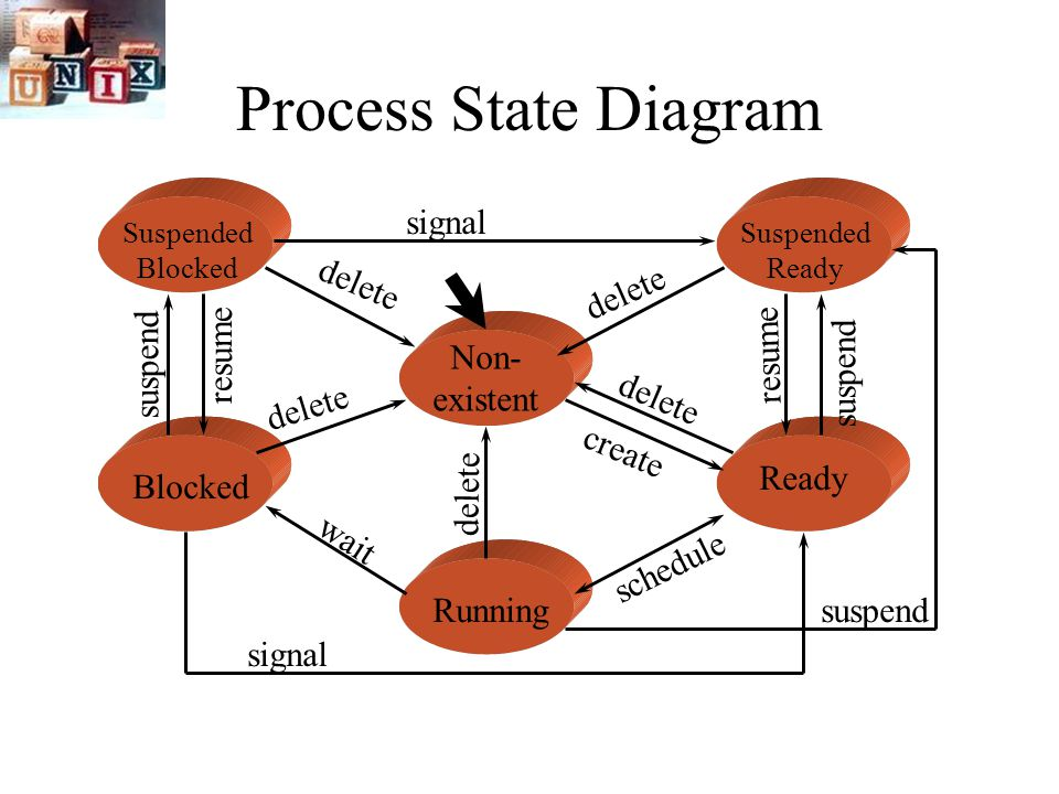 lecture 6 7 processes process states ps ppt video online