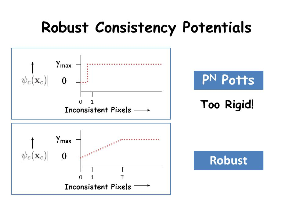 Robust Consistency Potentials