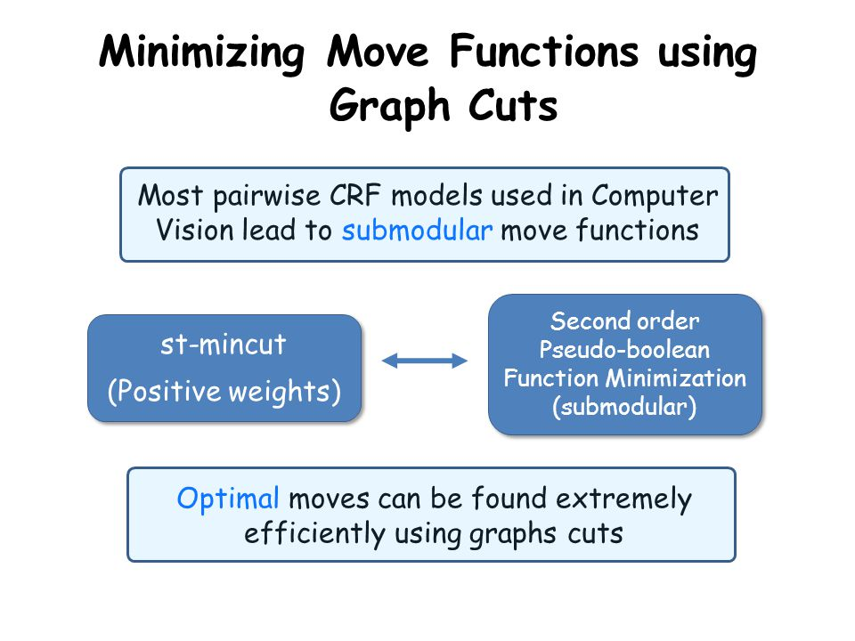 Minimizing Move Functions using Graph Cuts