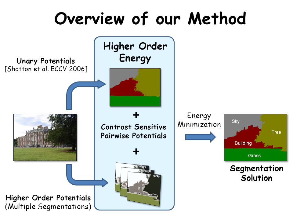 Overview of our Method + + Higher Order Energy Segmentation Solution