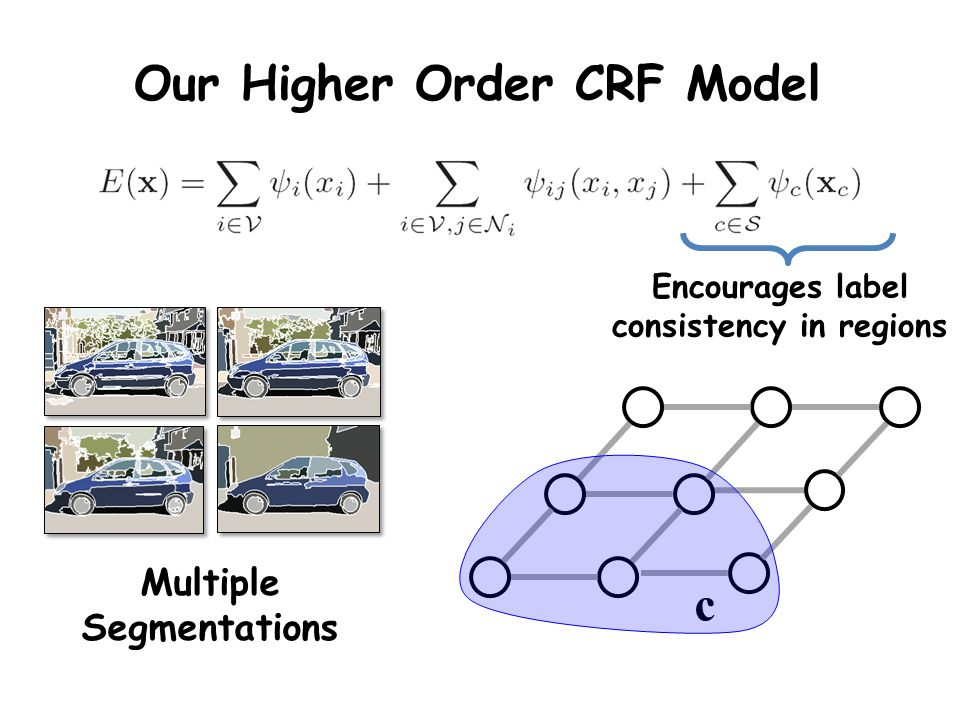 Our Higher Order CRF Model