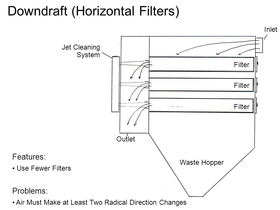 Downdraft (Horizontal Filters)