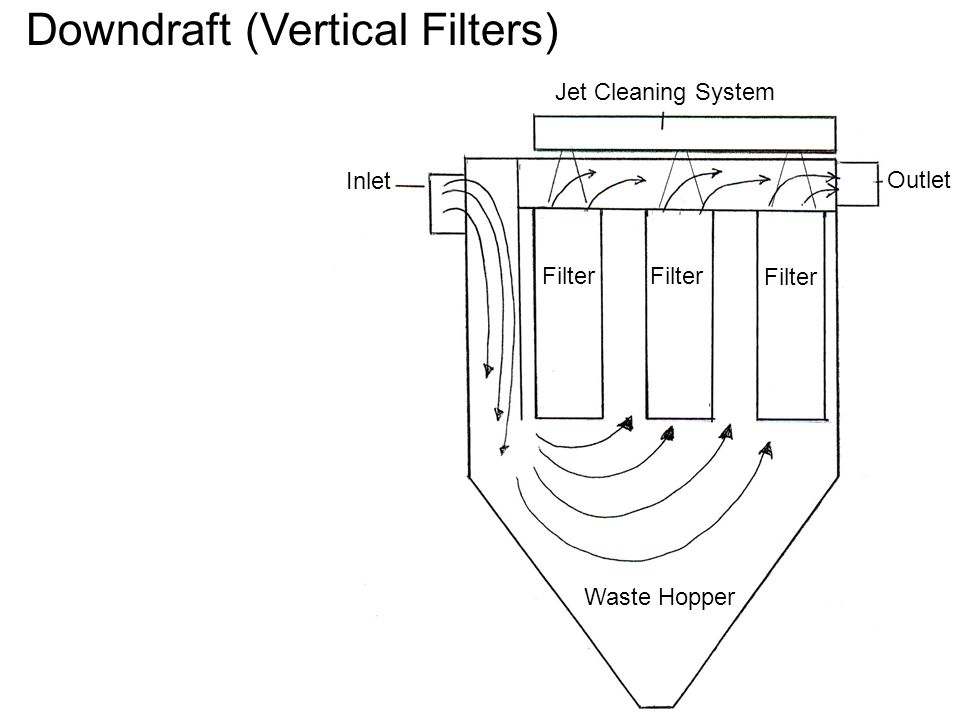 Downdraft (Vertical Filters)
