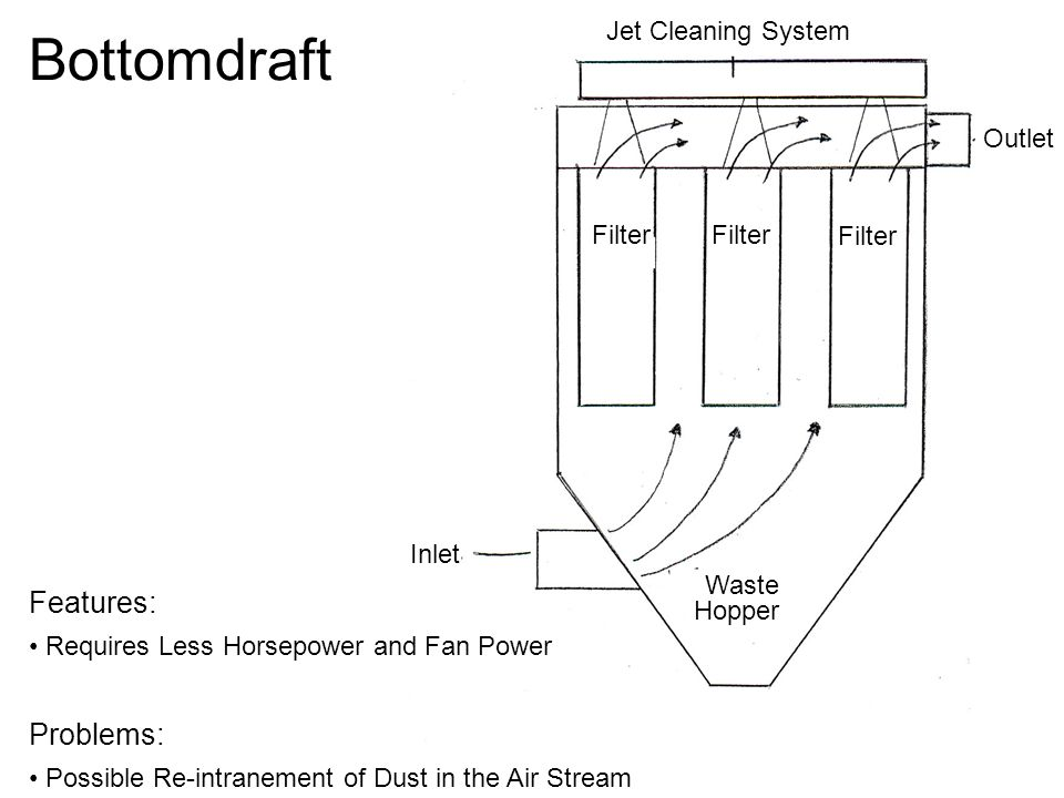Bottomdraft Features: Problems: Jet Cleaning System Outlet Filter