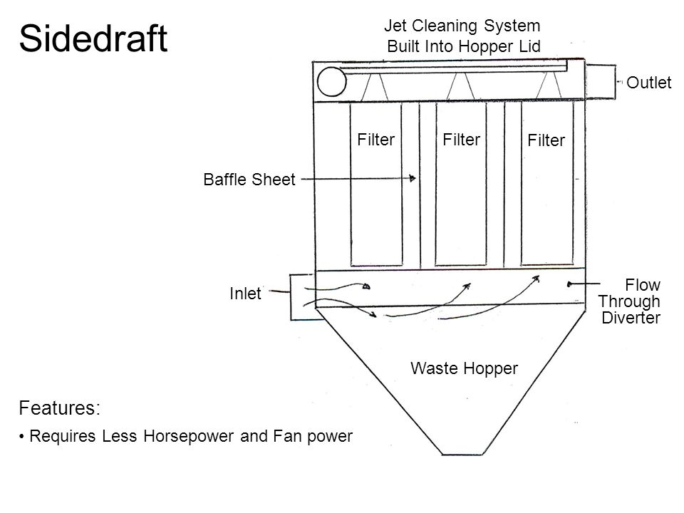 Sidedraft Features: Jet Cleaning System Built Into Hopper Lid Outlet