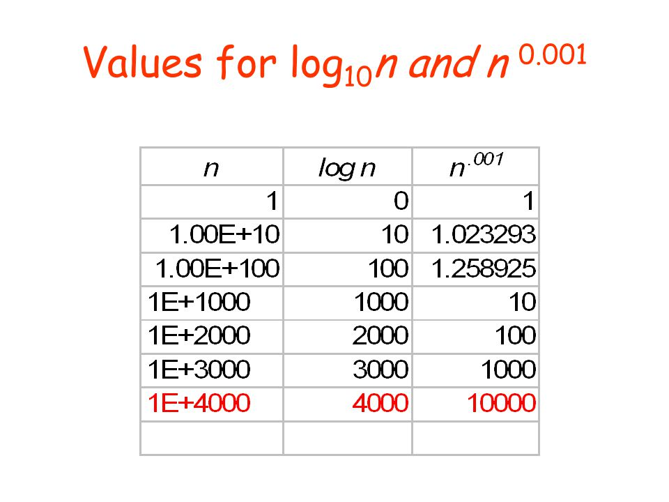 Values for log10n and n 0.001
