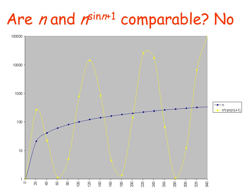 Are n and nsinn+1 comparable No