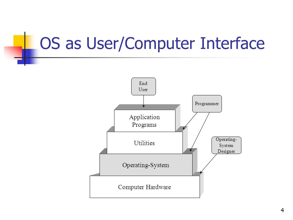 OS as User/Computer Interface